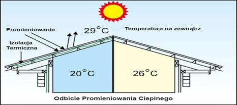 ocieplenie poddasza folia - właściwości